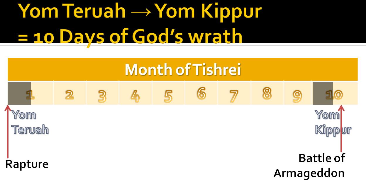 tishrei1-10