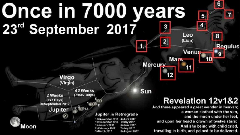 Image result for 23rd september 2017 revelation 12